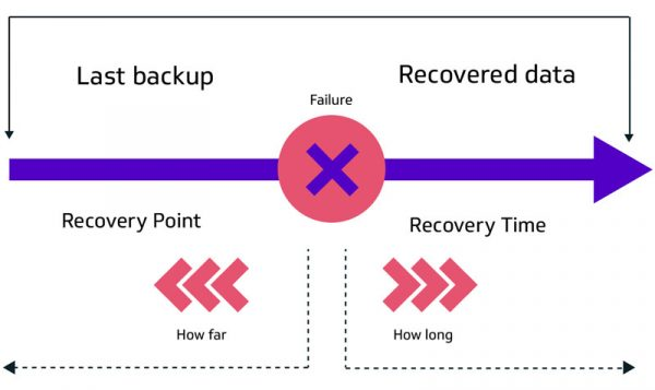 Disaster Recovery: When RPO meets RTO