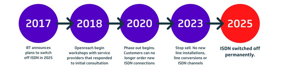 ISDN Timeline