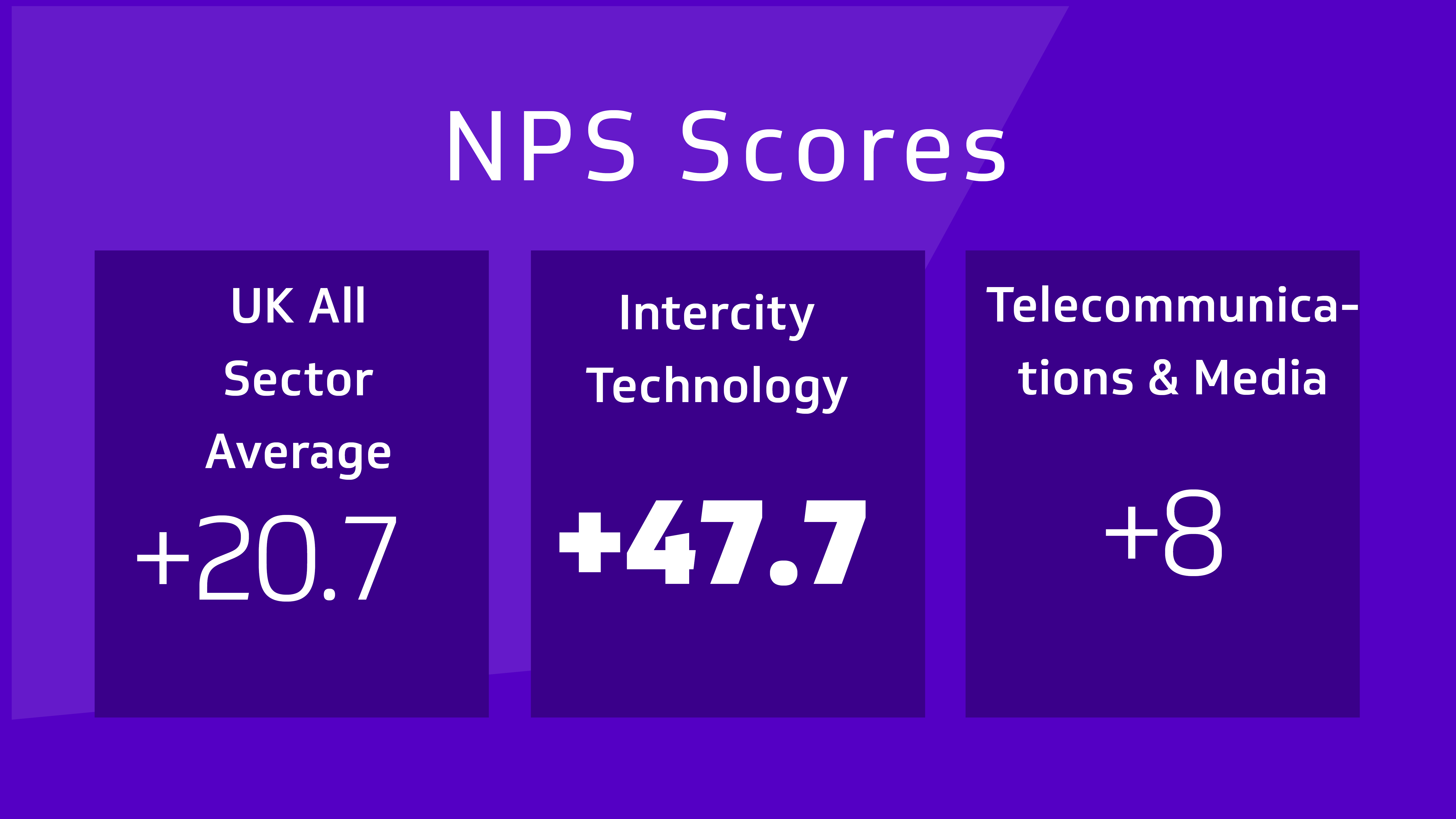 The Institute of Customer Services Results Are In!