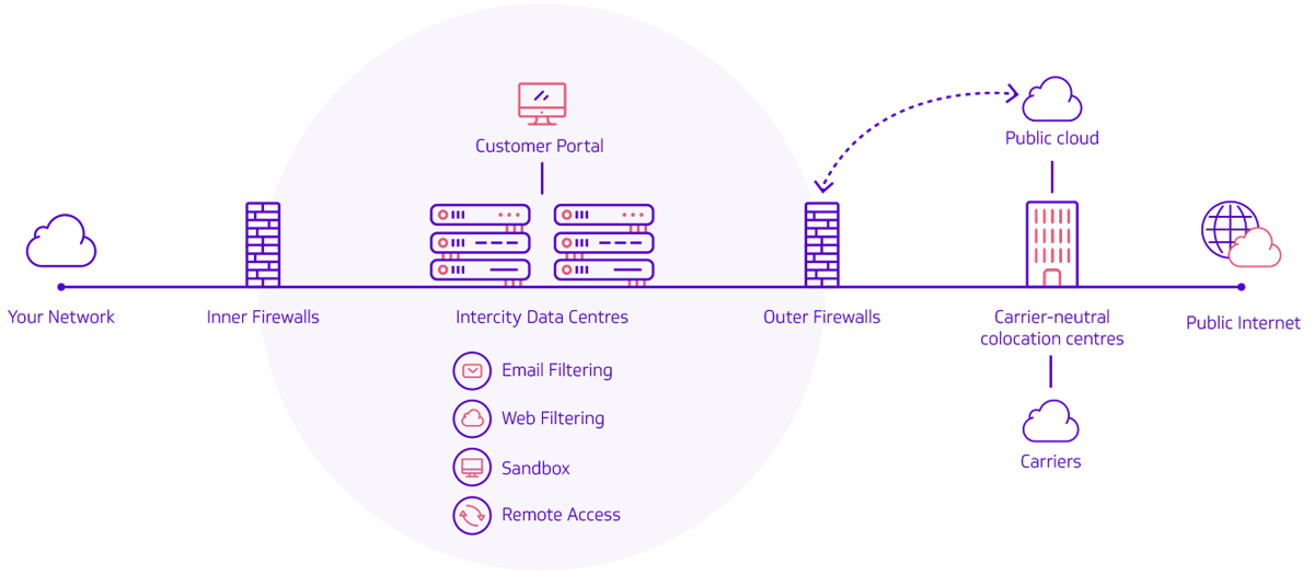Touch Secure from Intercity: Topology Diagram